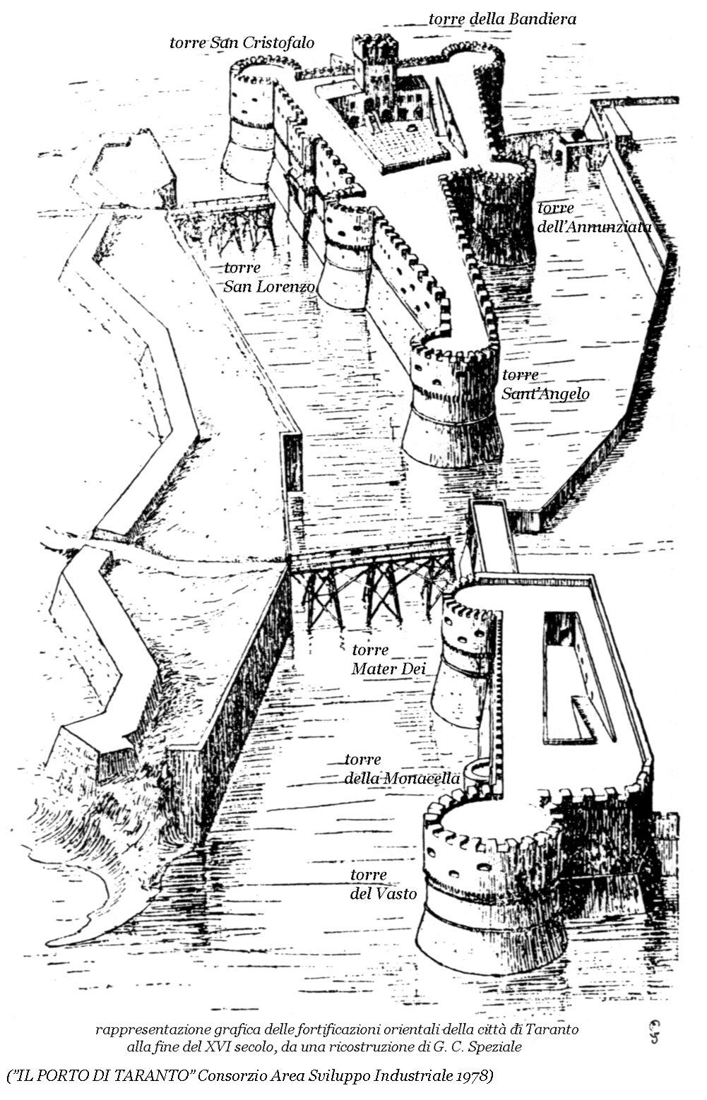 008 Rappresentazione Grafica Fortificazioni